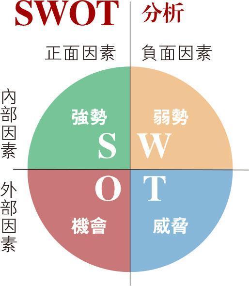 SWOT分析——SWOT是市場環境分析的常用工具之一,有助分析個人及公司的優劣勢,以及競爭市場的機會和威脅。(明報製圖)