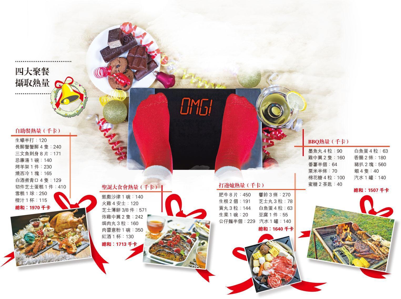 定期磅重——吃過豐富聖誕大餐後,你敢不敢「上磅」?原來定期磅 . . . . . . (katiko-dp、Maya23K@iStockphoto/資料圖片/明報製圖)