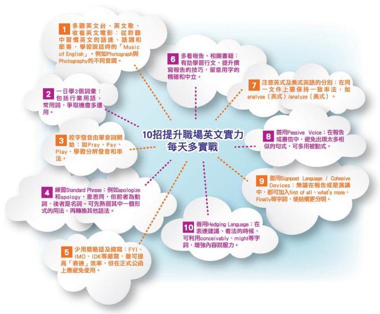 10 招提升職場英文實力