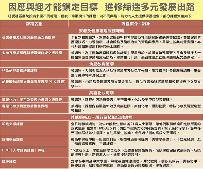 明愛社區書院部分課程資訊