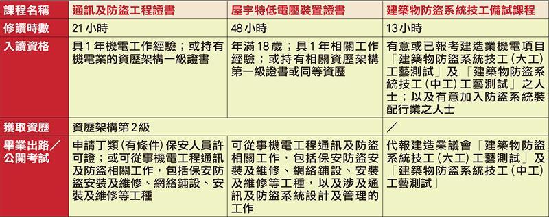機電工程協會部分課程