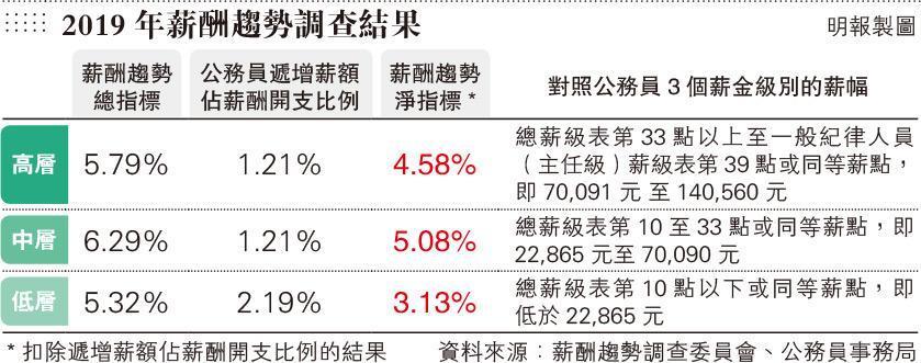 公僕有望加薪4.58%至5.08% 人事顧問:跑贏大市