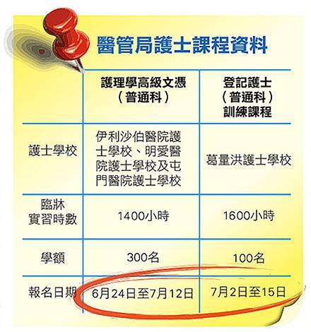 醫管局護士課程資料