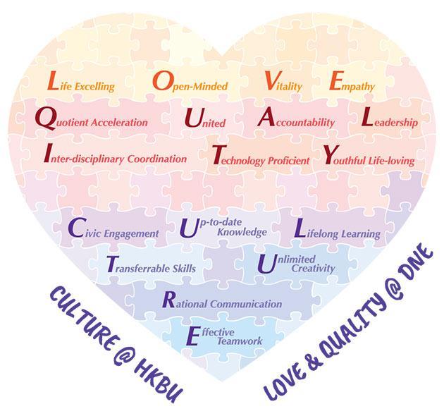 梁博士表示,課程承載着「LOVE & QUALITY」的宗旨,希望傳授學生專業知識、工作技能和正確態度,以及培育他們成為富能力、同理心和道德的專業護理人員。