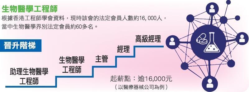 生物醫學工程師晉升階梯(明報JUMP製圖)
