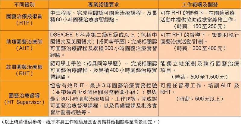 附表一:HKATH園藝治療專業認證制度