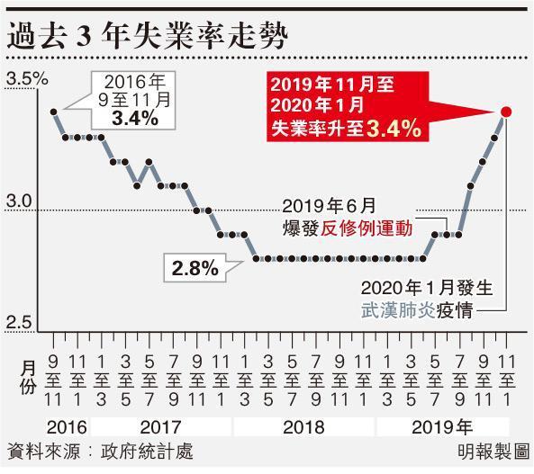 失業率升至3.4% 3年新高 新巴城巴客量跌 鼓勵放無薪假