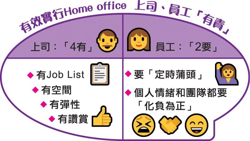 有效實行 Home office 上司、員工「有責」