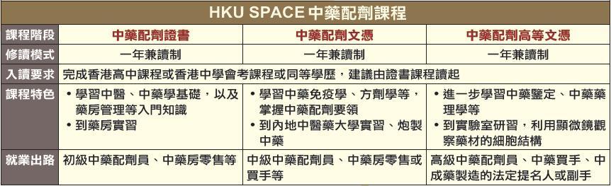 HKU SPACE中藥配劑課程