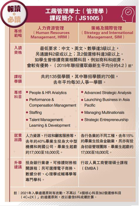 工商管理學士(管理學)課程簡介(JS1005)