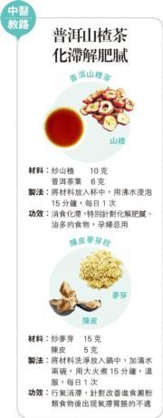 中醫教路:普洱山楂茶 化滯解肥膩