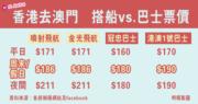 【港珠澳大橋】搭船vs.巴士票價 香港去澳門搭乜最划算?