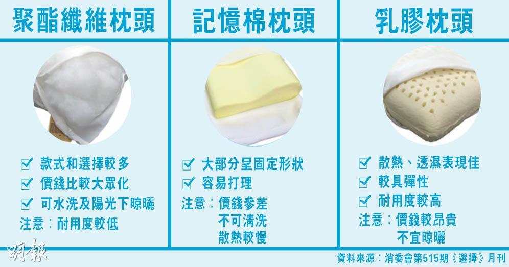 【消委會報告】聚酯纖維枕頭vs.記憶棉枕頭vs.乳膠枕頭  各有優缺點