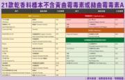 消委會報告:香料含黃曲霉毒素可致癌 辣椒粉‧肉豆蔻‧薑黃粉安全食用名單一覽