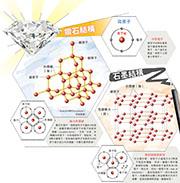 原子排列  決定形態硬度  石墨鑽石  同「碳」唔同命