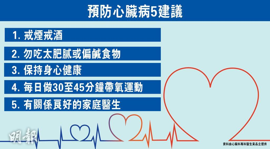 9‧29世界心臟日|逾半數人心臟病發前無徵兆 醫生建議成人每年做基本檢查