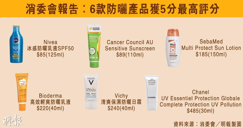 消委會‧防曬|6款防曬產品獲消委最高評分 Nivea、Cancer Council AU百元以下最抵用