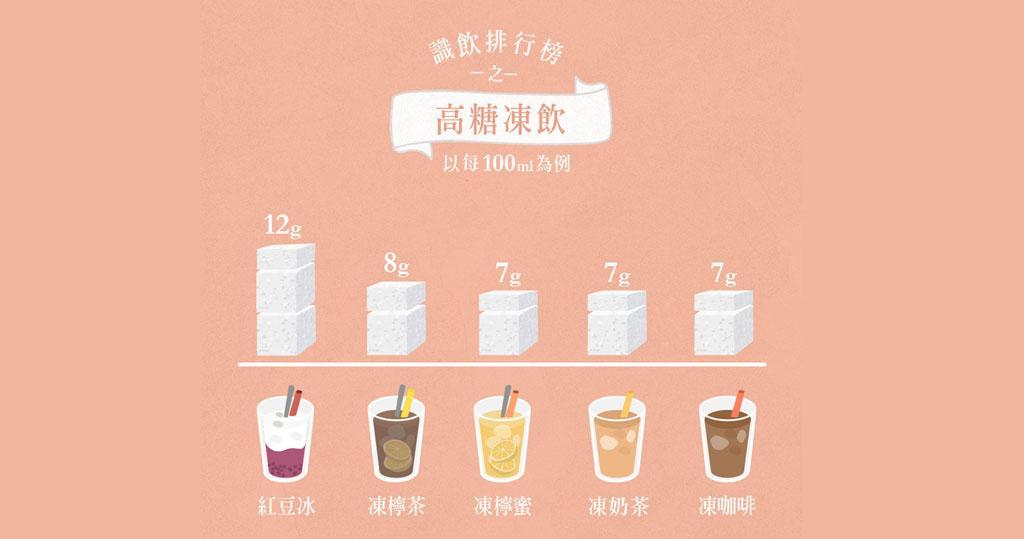 紅豆冰凍檸茶屬高糖 茶餐廳叫凍飲謹記少甜走甜