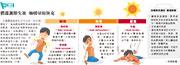 急救法:體溫調節失效 抽搐暈眩休克