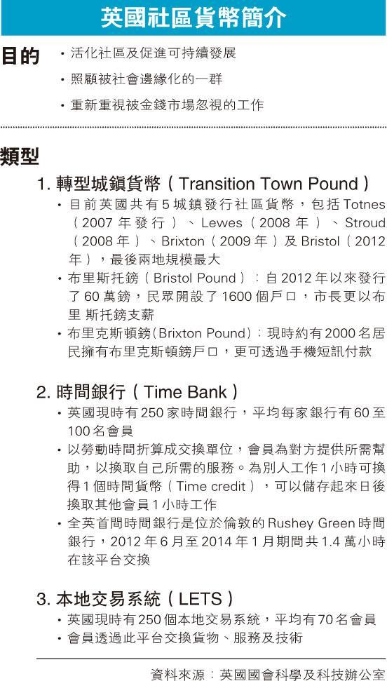 10個詞彙看世界﹕社區發鈔 自尋發展路