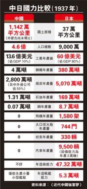 軍力遠遜日本  子彈價高 空槍練射擊