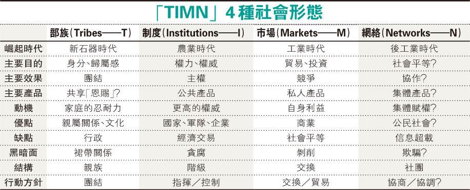 筆陣:香港深層次矛盾:3種社會形態的衝突/文:袁彌昌