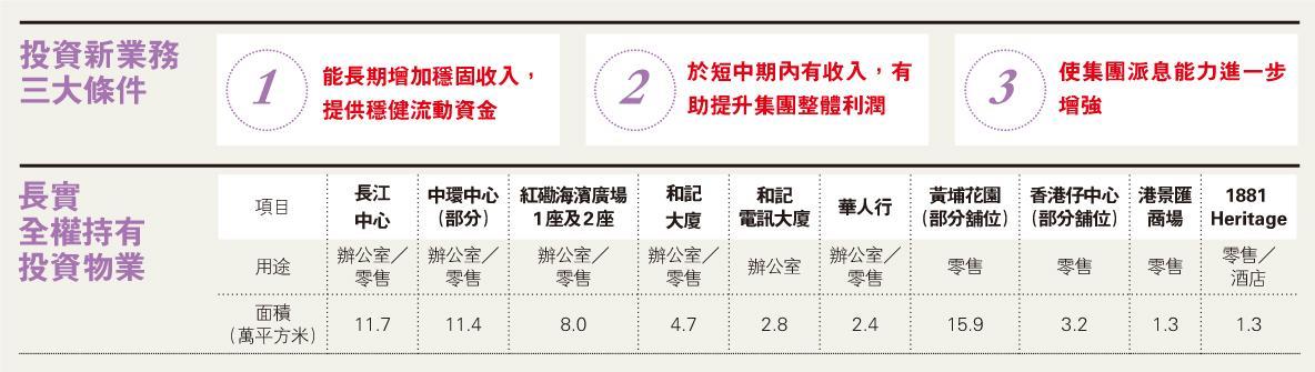 長地擬拓地產以外業務 彌補物業發展周期影響  李澤鉅:僅長江中心非賣品
