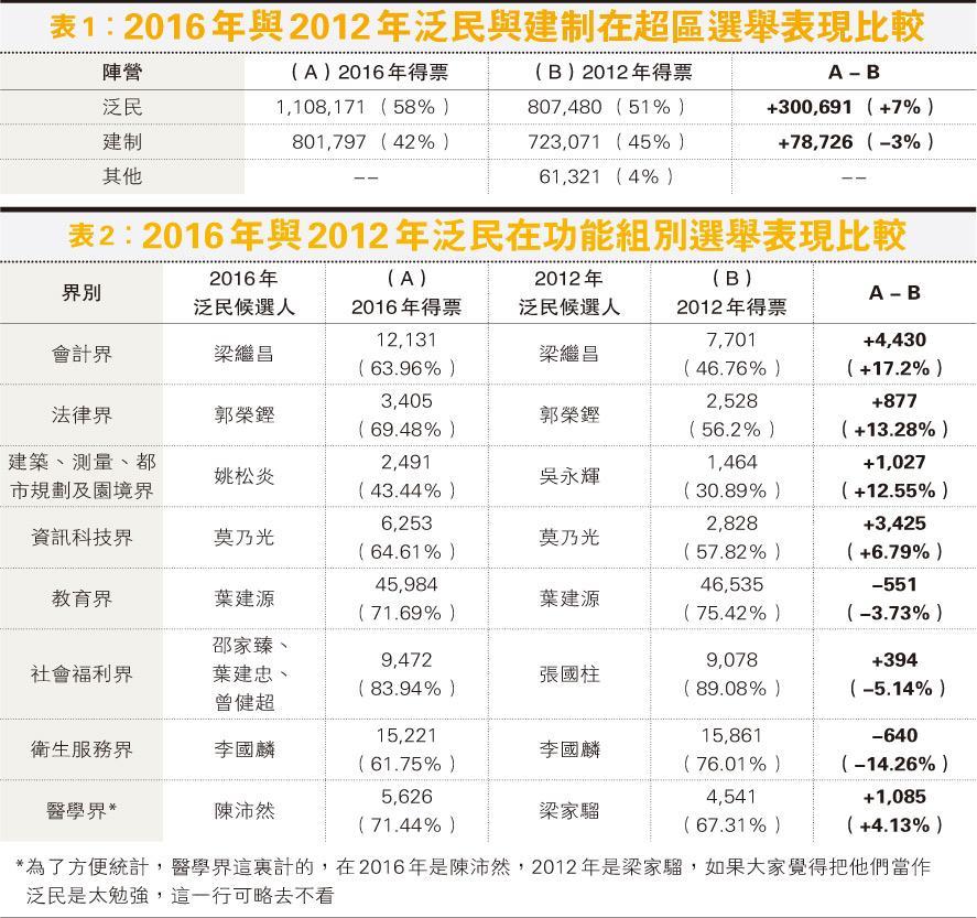 筆陣:北京要謹防有人在選舉報告中謊報軍情  /文:蔡子強、陳雋文