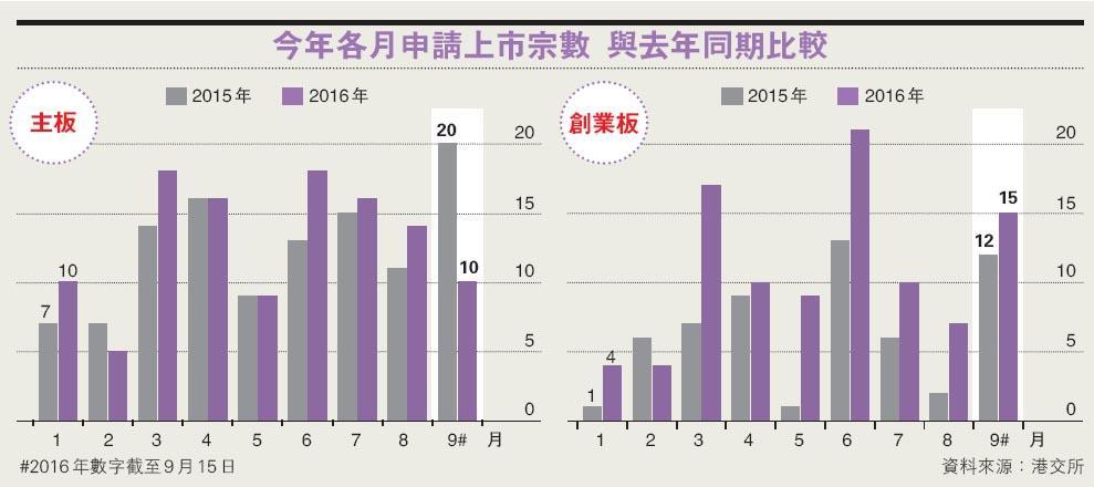 趕收緊監管前上市  新股急增  創板本月至今申請15宗  超去年同期全月