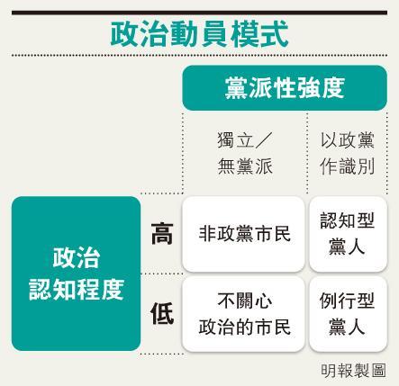 筆陣:後佔領時代的市民政治  /文:袁彌昌