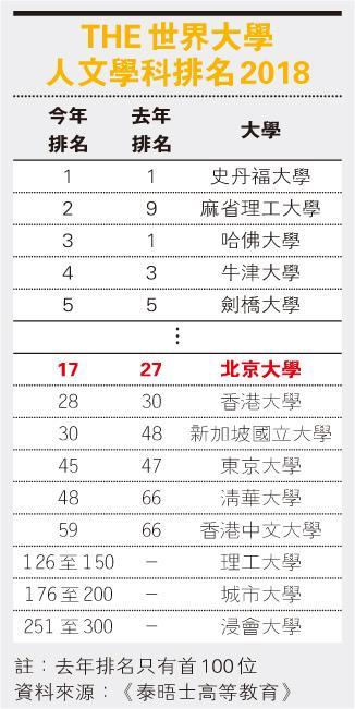 跳10級 全球排17 人文科排名 北大超港校