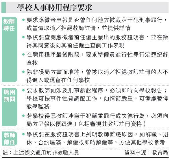 教局發通告列多項要求  教師聘任收緊 涉刑案須通報