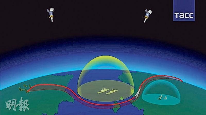 俄羅斯昨展示高超音速導彈的模擬圖,顯示配合衛星可以避開攔截系統。