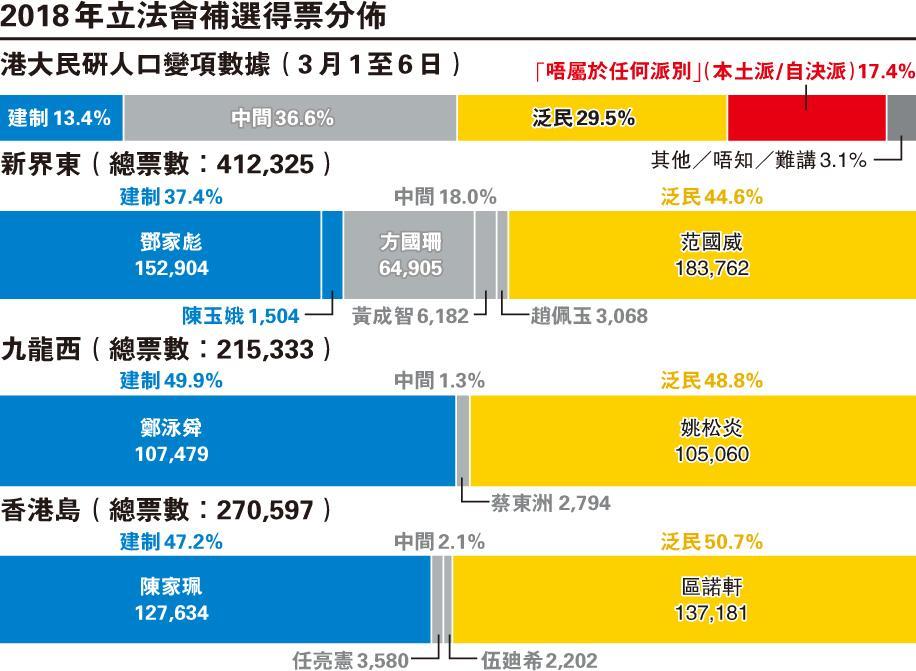 筆陣:中間選民與「方國珊現象」  /文:袁彌昌