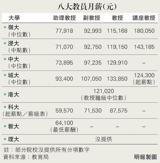 合約學術人員比例  科大76.6%最高