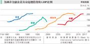 尹瑞麟:再論「國力過度延伸的大國興衰啟示錄」