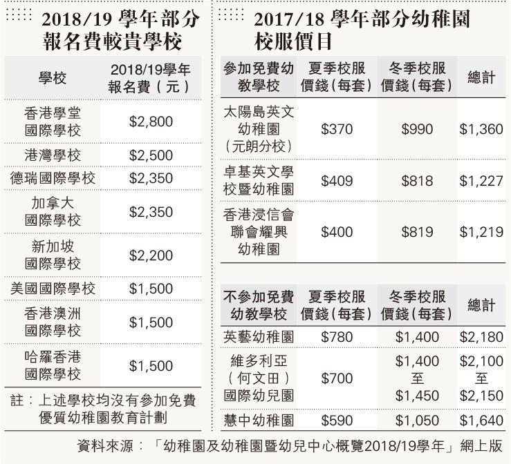 幼園註冊費最高收2.5萬 38校獲批報名費逾40 最貴2800