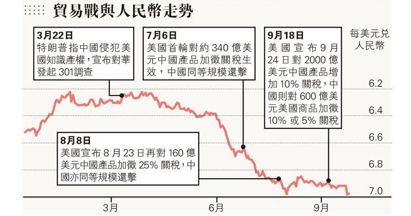 美擬列華匯率操縱國  北京:不把人幣匯率作貿戰工具