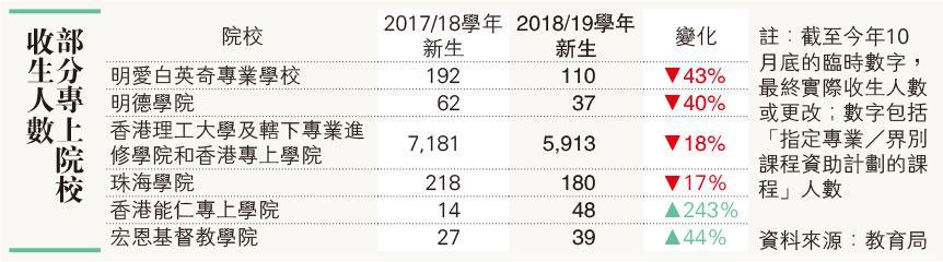 理大兩自資院校收生減1268人 明愛白英奇跌43%最多 4院校收不足50人