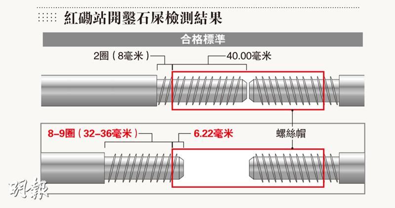 10鋼筋6接駁不合格  最短扭入6毫米  另現未接駁絲帽  工程師:或紮少鋼筋