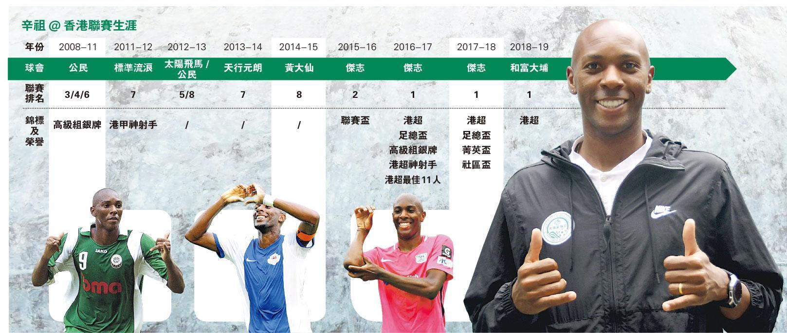 辛祖快樂足球贏天下 港超3連霸第一人 來港10年互信致勝