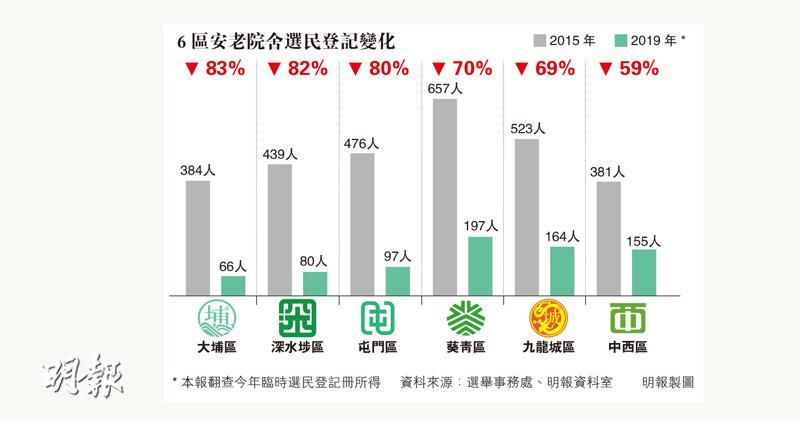 大埔深水埗屯門安老院選民跌八成 對比2015區選 張超雄:屢被揭種票收斂 或轉新法