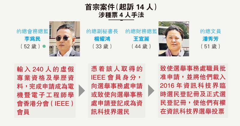 涉IT界賄選種票 的總7人被控 虛報240人學歷資格加入IEEE 親友收錢成選民