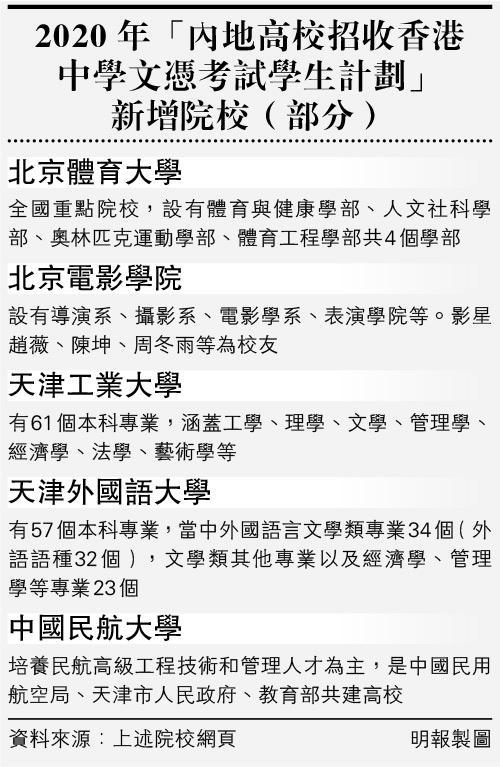 內地院校招DSE生 再多11間總數122 增北京電影學院體育大學等