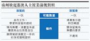 港澳人士憑身分證 可在廣州置業  代理:暫未見港人蜂擁入市