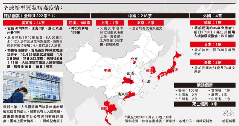 新肺炎222宗 鍾南山:確證人傳人 廣東佔14宗 14醫護染疫 珠海一家三口中招