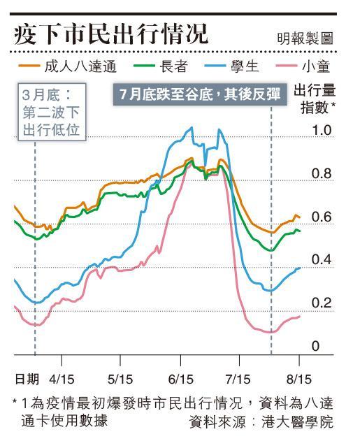 【新冠肺炎】梁卓偉:港疫情下跌趨勢緩慢 料病毒繁殖率回升 港人出行現「U形反彈」