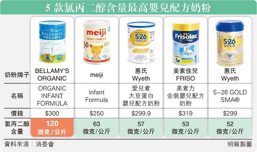 【消委會.奶粉】消委驗15奶粉 全含污染物 一款超歐盟攝入標準 可損生殖腎功能