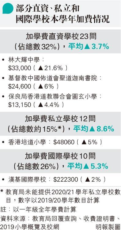 68%直資校凍學費 23間申加 平均幅度降至3.7%