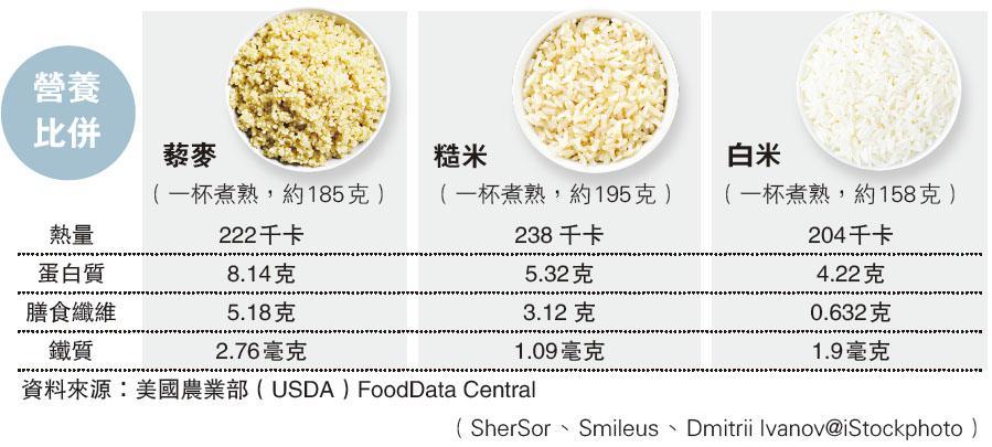 愈深色抗氧化力愈高 原始穀物 有營新寵